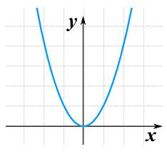 A.3.1.x2graph