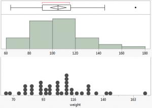 Dot plot - histogram - box whisker